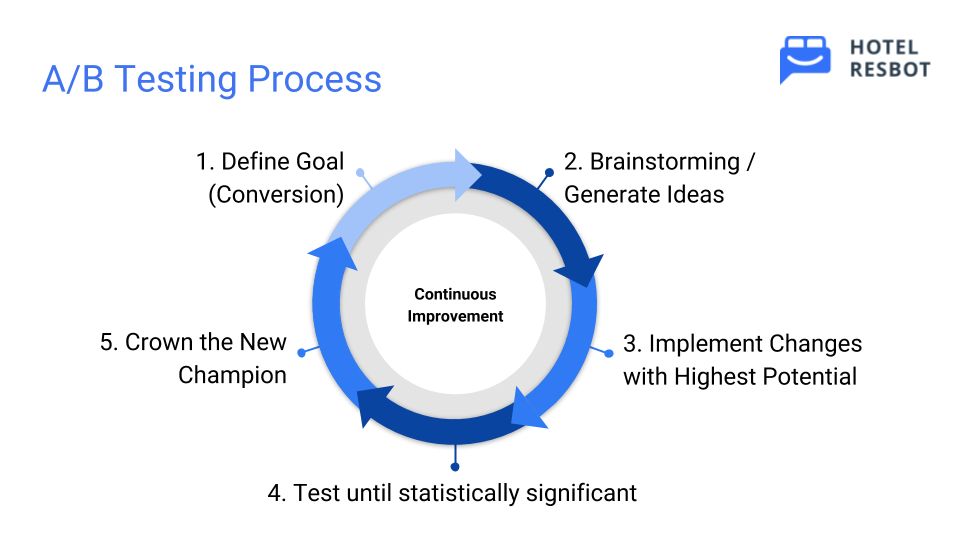 AB Testing Process